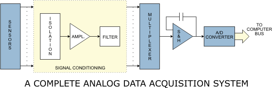 Illustration of a complete analog input data acquisition system