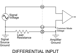 Illustration of one differential input circuit